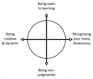 4_principles
